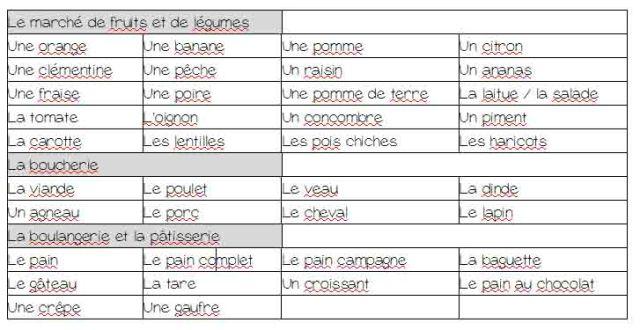 voc aliments